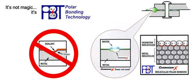 polar_bonding_tech