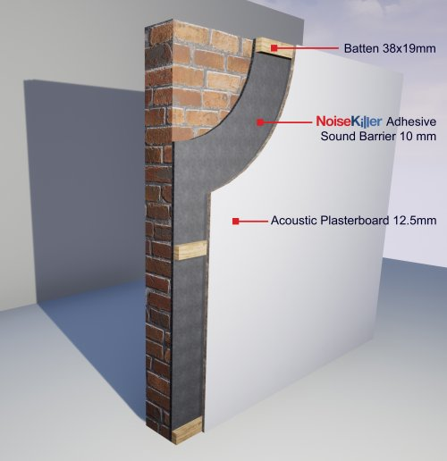 standard soundproofing system